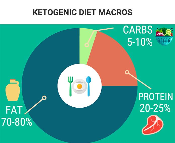 macro for keto diet
