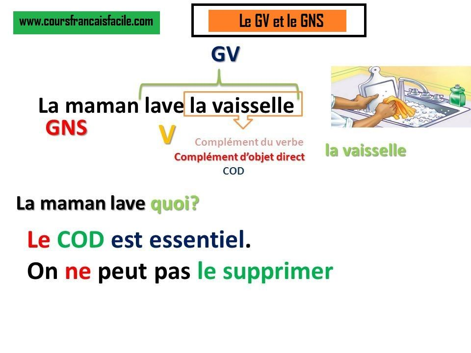Le GNS   Groupe nominal, Enseignement du français ...