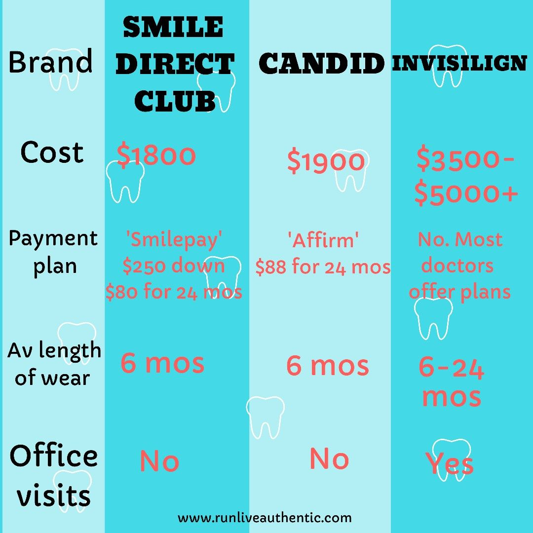 How much does it cost to fix your smile? in 2020 (With