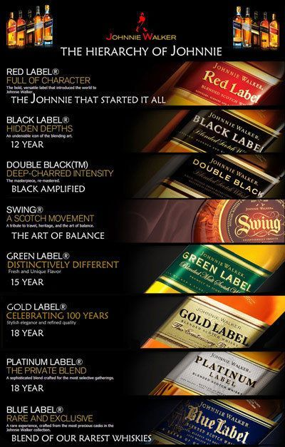 Johnnie Walker Prices By Color : johnnie, walker, prices, color, Spirits