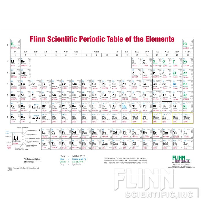 Flinn periodic table wall chart one sided roller mounted for P table with charges