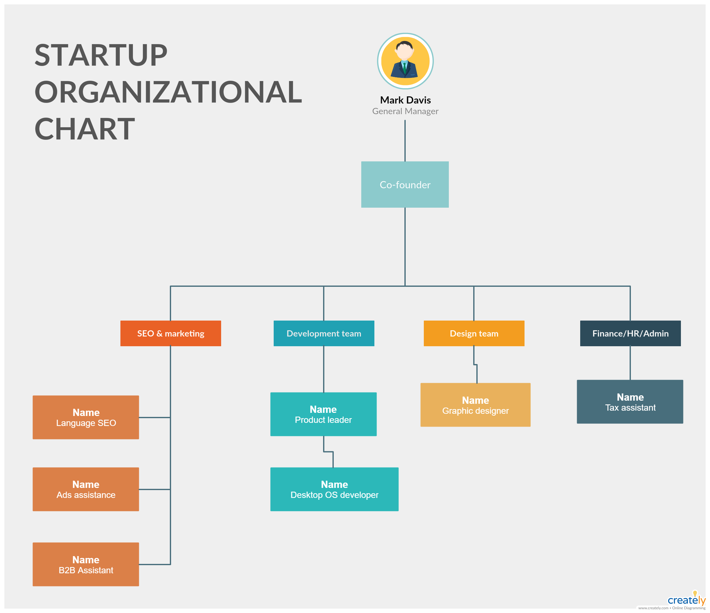 Startup organizational chart template editable org for it company useful software technology companies and tech startups also rh pinterest