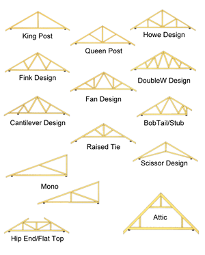 Roof Truss Layout Rooftruss Designs Barn Pinterest