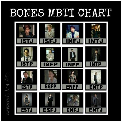 Mbti dating chart