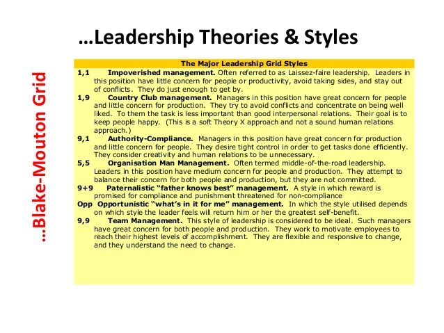 Image result for different types of leadership theories