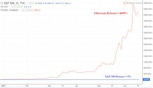 How to buy cryptocurrency dubai