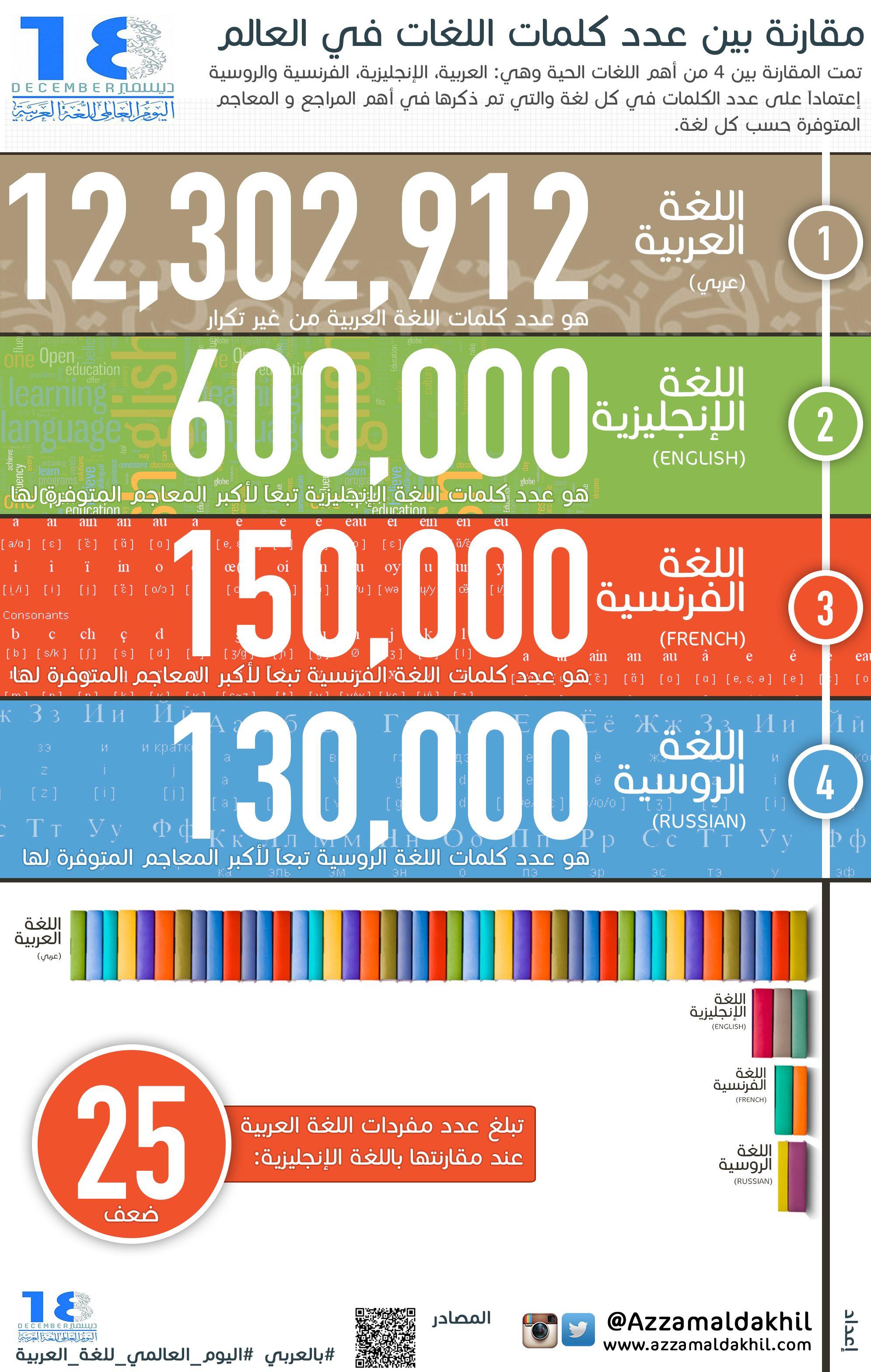 عدد كلامات اللغة العربية مقارنة باللغات الأخرى اليوم العالمي للغة العربية Language Words English Words