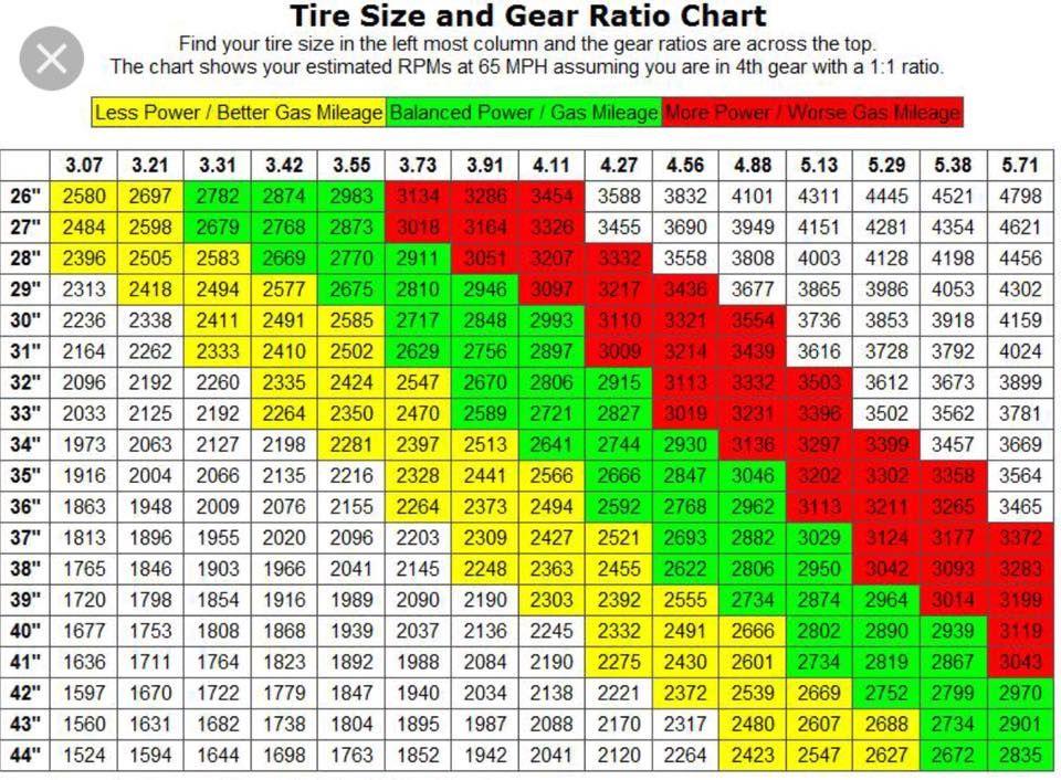 Gear Ratio Tyre Size Jeep Zj Gears