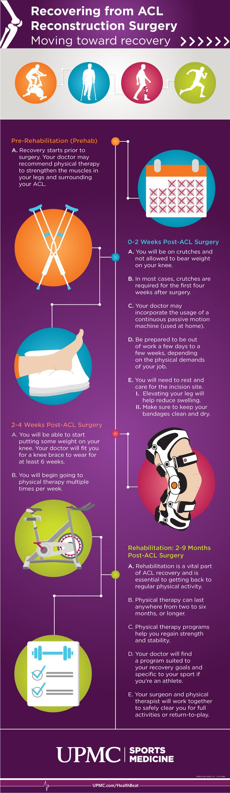 Acl surgery recovery timeline acl surgery acl recovery