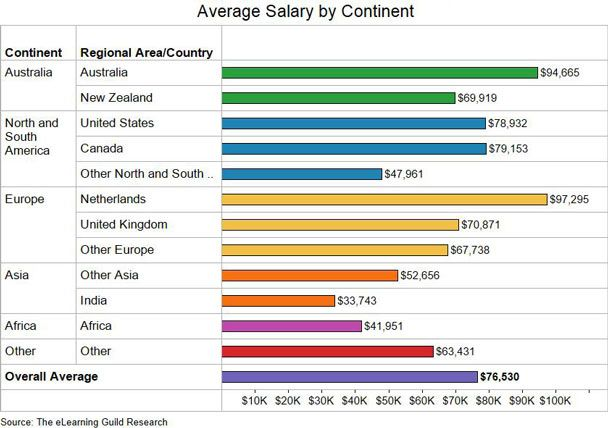 The Elearning Guild Releases 2014 Global Elearning Salary Compensation Report Elearning Instructional Design Learning