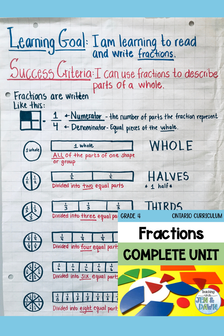 Fractions And Decimals Complete Unit Grade 4 Ontario 2020 Math Fraction Lesson Plans Math Lessons Writing Fractions [ 1102 x 735 Pixel ]