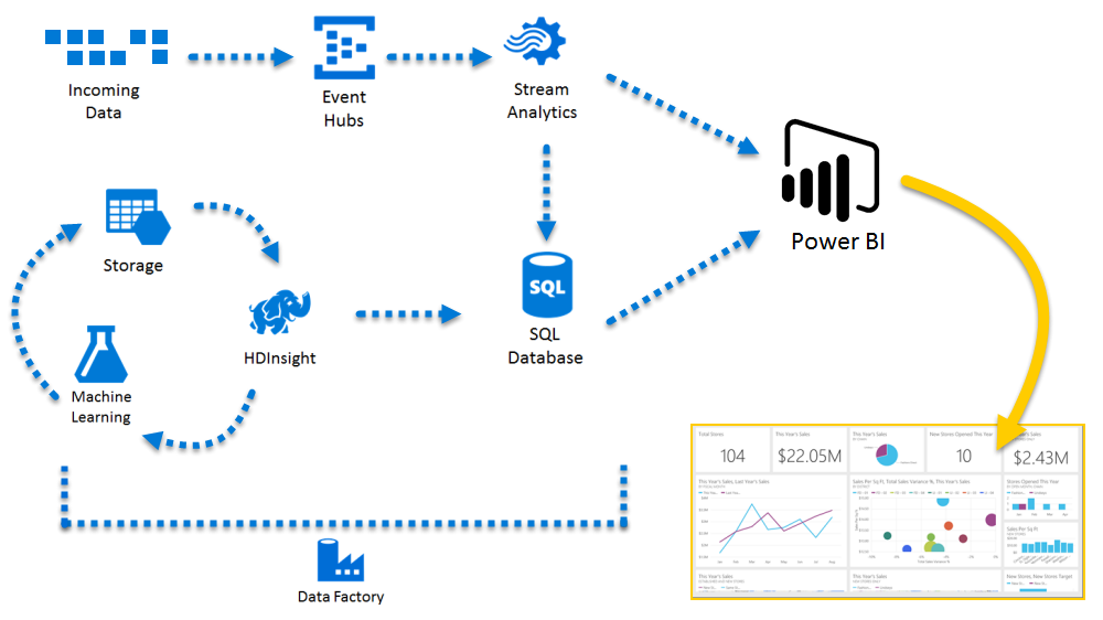 Azure and Power BI – Microsoft Power BI Preview | Office 365