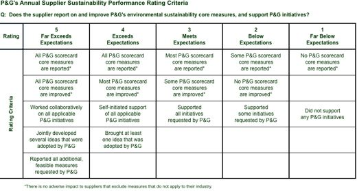 PG  Supplier Sustainability Scorecard  Sustainability
