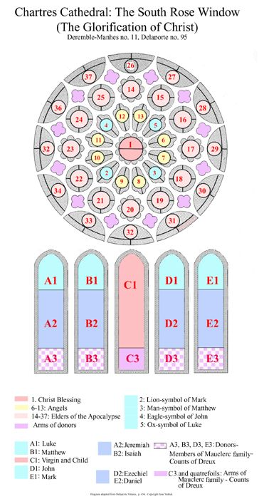 Diagram of the Southern Rose Window of Chartres Cathedral. FCW122ADP010.jpg 364×700 pixels