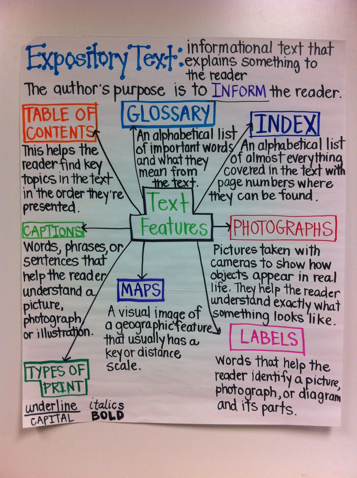Text features (Expository text) Anchor Chart from \