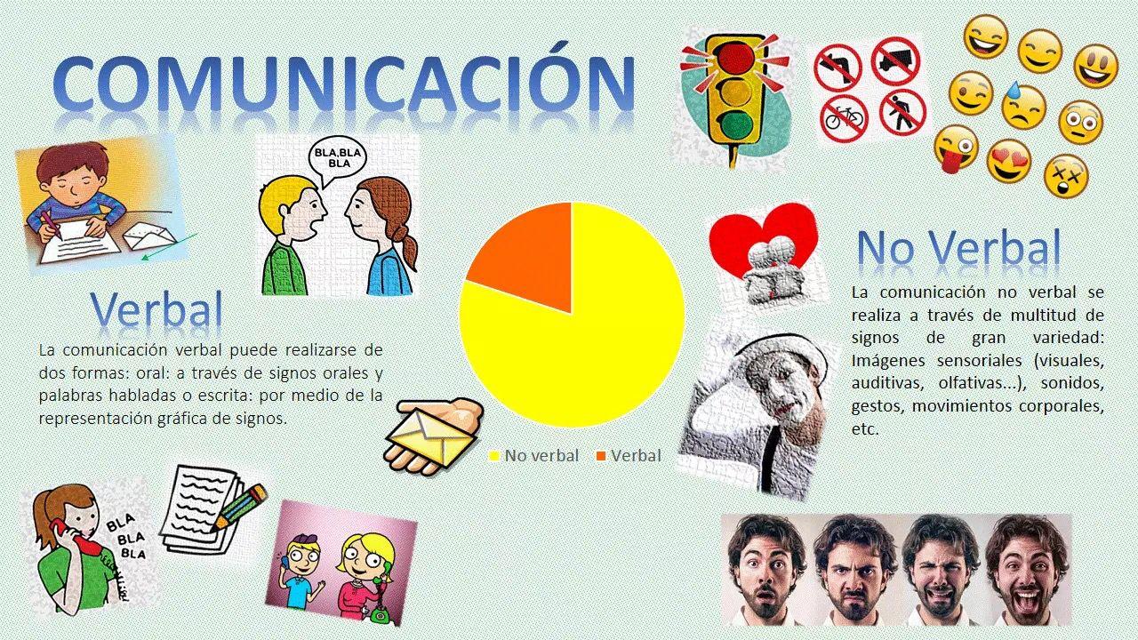 Comunicación Verbal Y No Verbal Frame