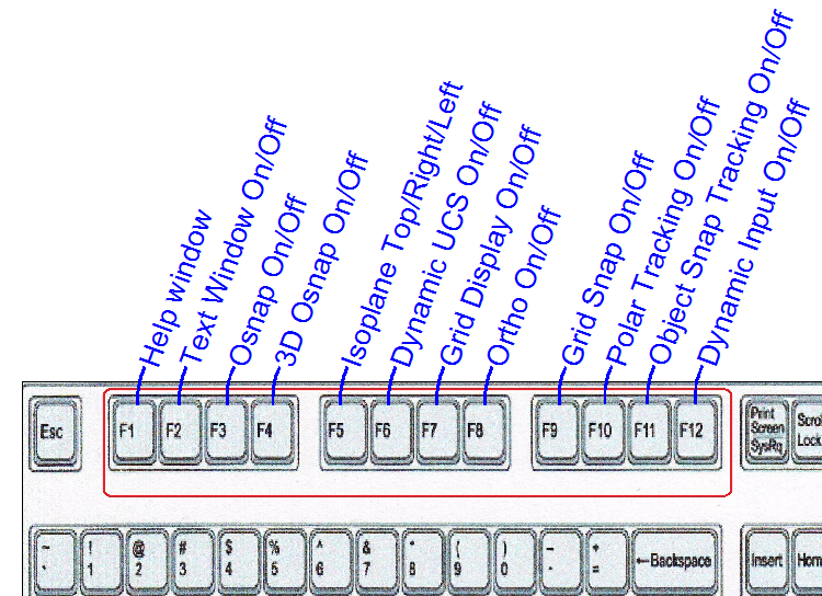 the power of the function keys in autocad