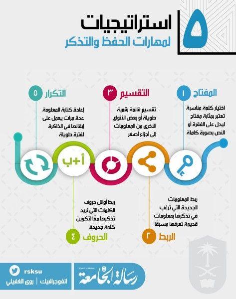 استراتيجيات لمهارات الحفظ والتذكر انفوجرافيك Study Skills Life Skills Activities Learning Websites