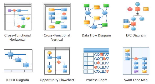Related Image   Swipefile Flowcharts