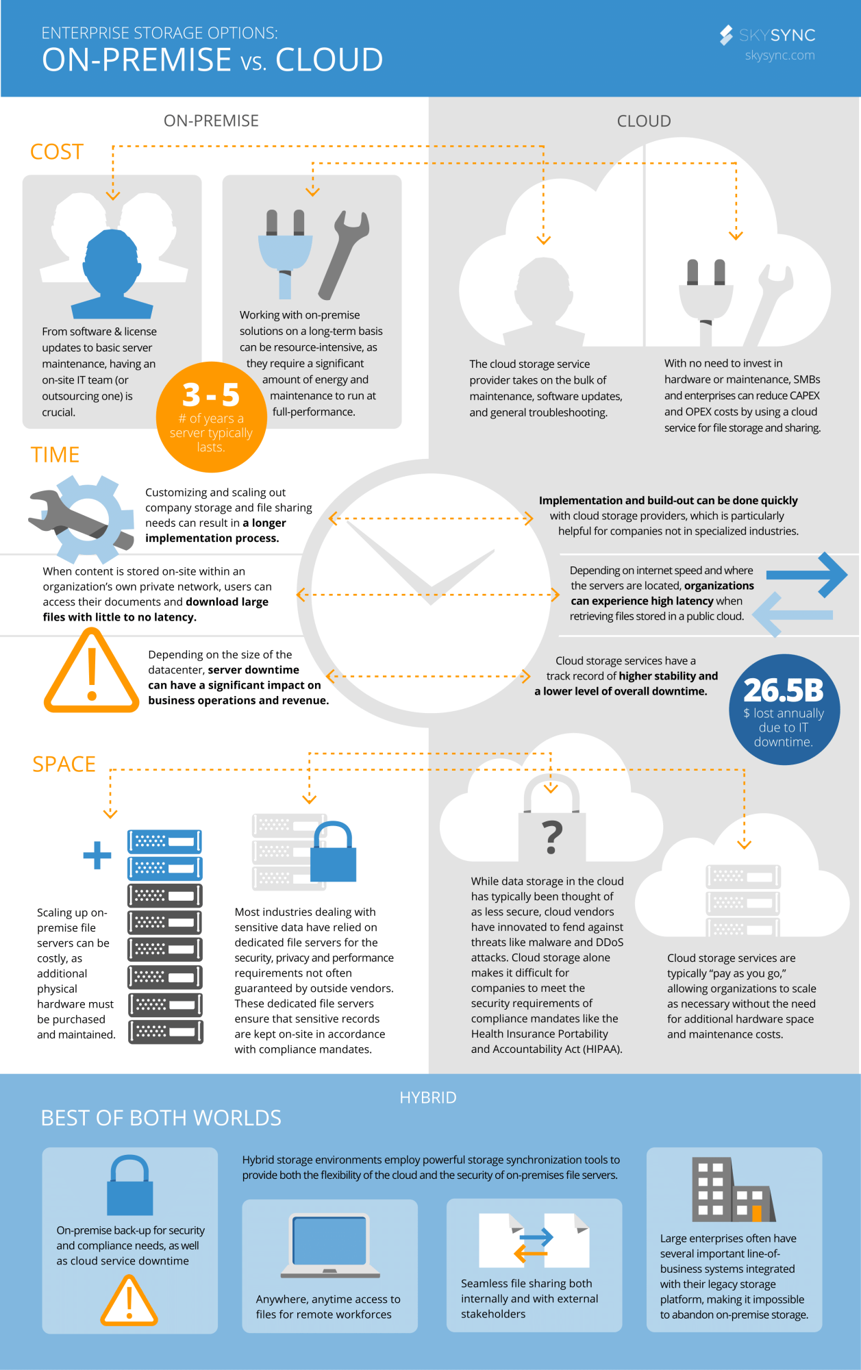 On-Premise vs. Cloud Storage #infographic #storage (With ...