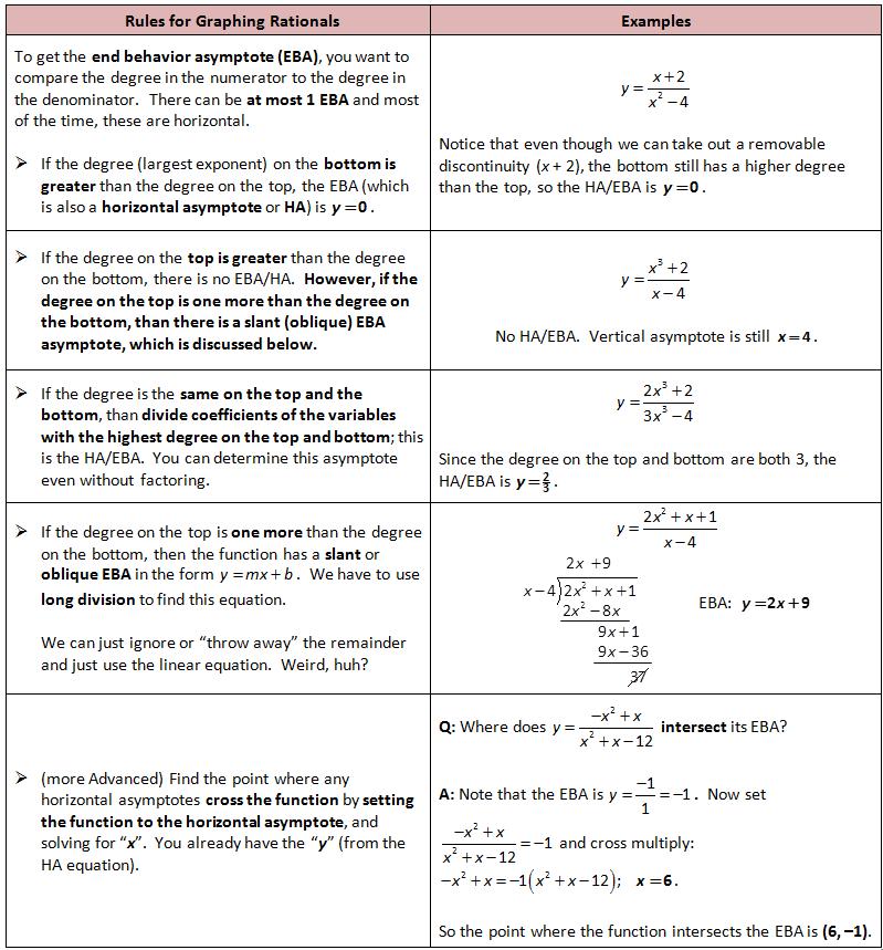 Horizontal Asymptotes And Slant Asymptotes Of Rational Functions Youtube Rational Function Horizontal Function