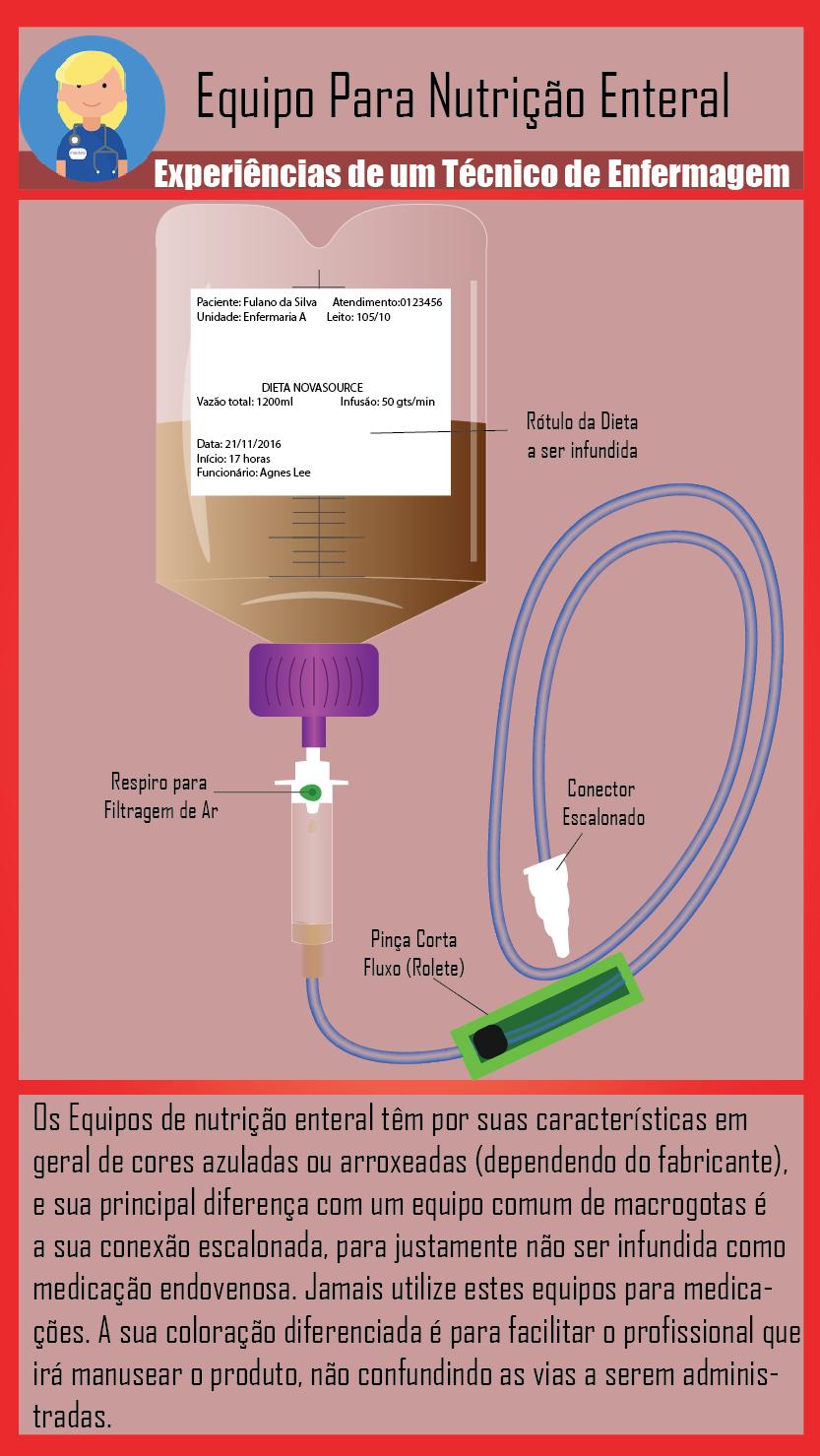 Equipo de Nutrição Enteral | ESTUDOS DE ENFERMAGEM 2♡ | Pinterest ...