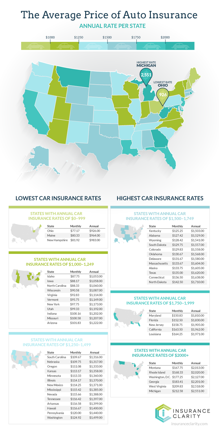 How Much Does Car Insurance Cost Per Month? Car