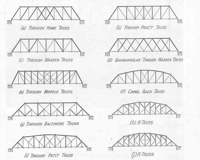 types of truss bridges STEM Pinterest Bridge, Bridge design