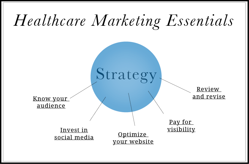 medical marketing strategy
