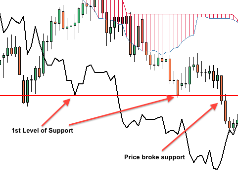The chikou span investing chart also best learn to trade forex with ichimoku indicator images rh pinterest