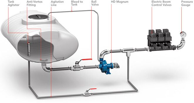 Plumbing Diagram For Typical Sprayer Google Search Diy Plumbing Plumbing Plumber