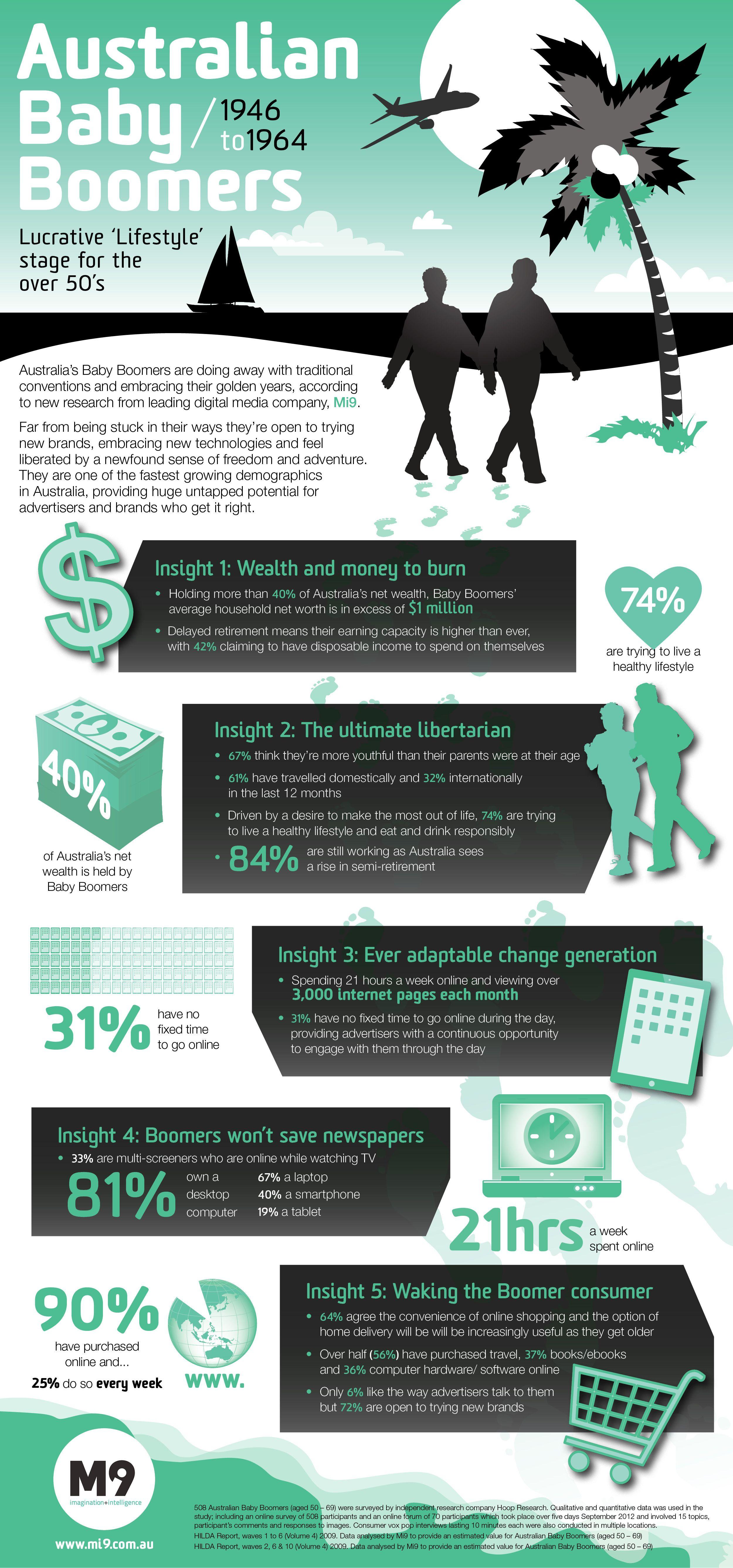 Australian baby boomers Characteristics | Baby boomers ...