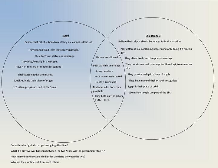 Venn Diagram Sunni Vs Shia The Isis Crisis In The Mideast