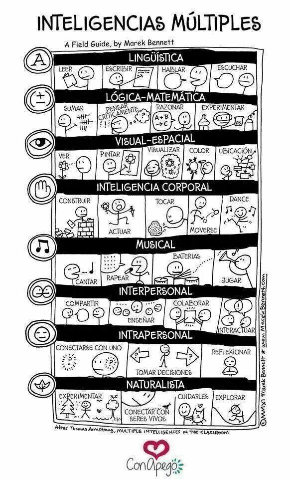 19 Ideas De Inteligencias Múltiples Inteligencias Multiples Multiple Inteligencia Múltiple
