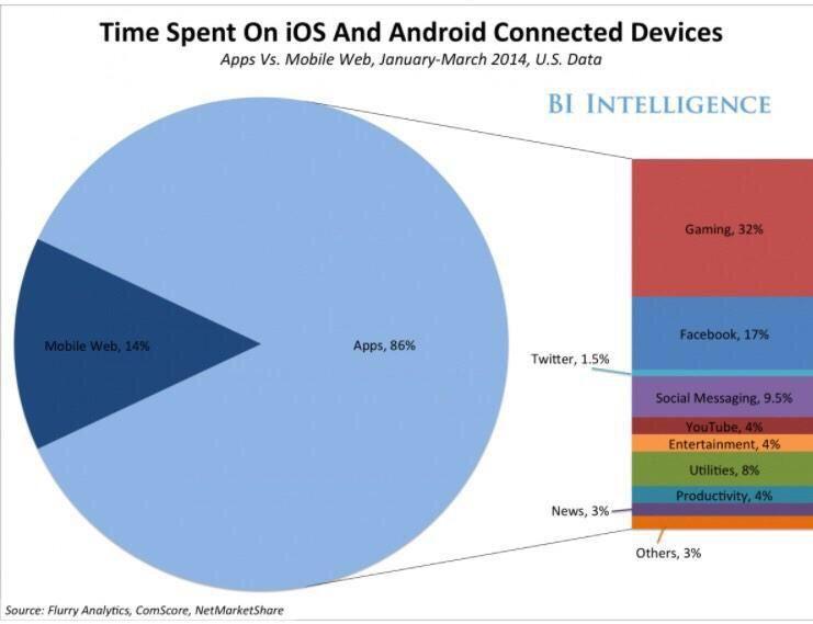 Cómo gastamos nuestro tiempo en el smartphone.