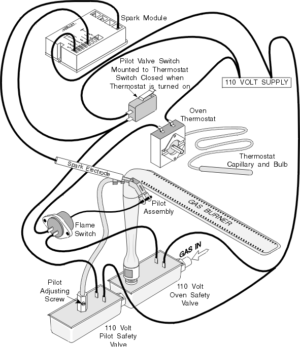pilot valve spark oven ignition system | oven repair, appliance ...  pinterest