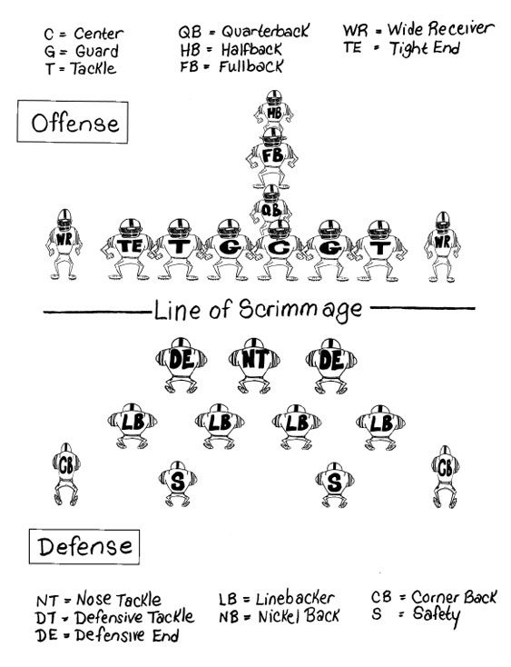 football positions following diagram shows you football rh pinterest com football positions diagram 3-4 defense football offensive positions diagram