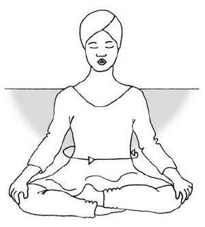 kundalini yoga apana kriya elimination exercises with