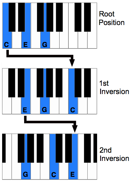 Chord Inversion Chart | music | Pinterest | Chart, Pianos and Music ...