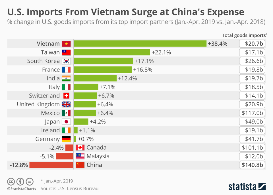 Infographic U S Imports From Vietnam Surge At China S Expense Vietnam Imports Struggling