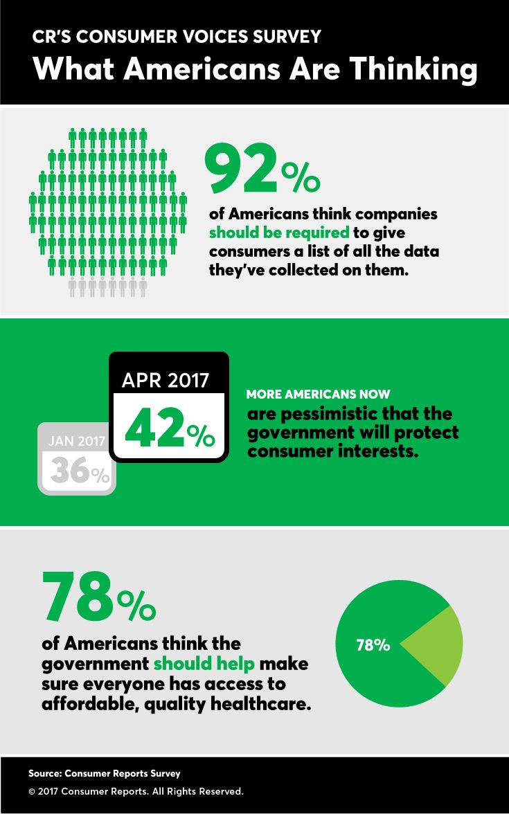 CR survey reveals more Americans pessimistic about their rights and consumer protections than in early January.