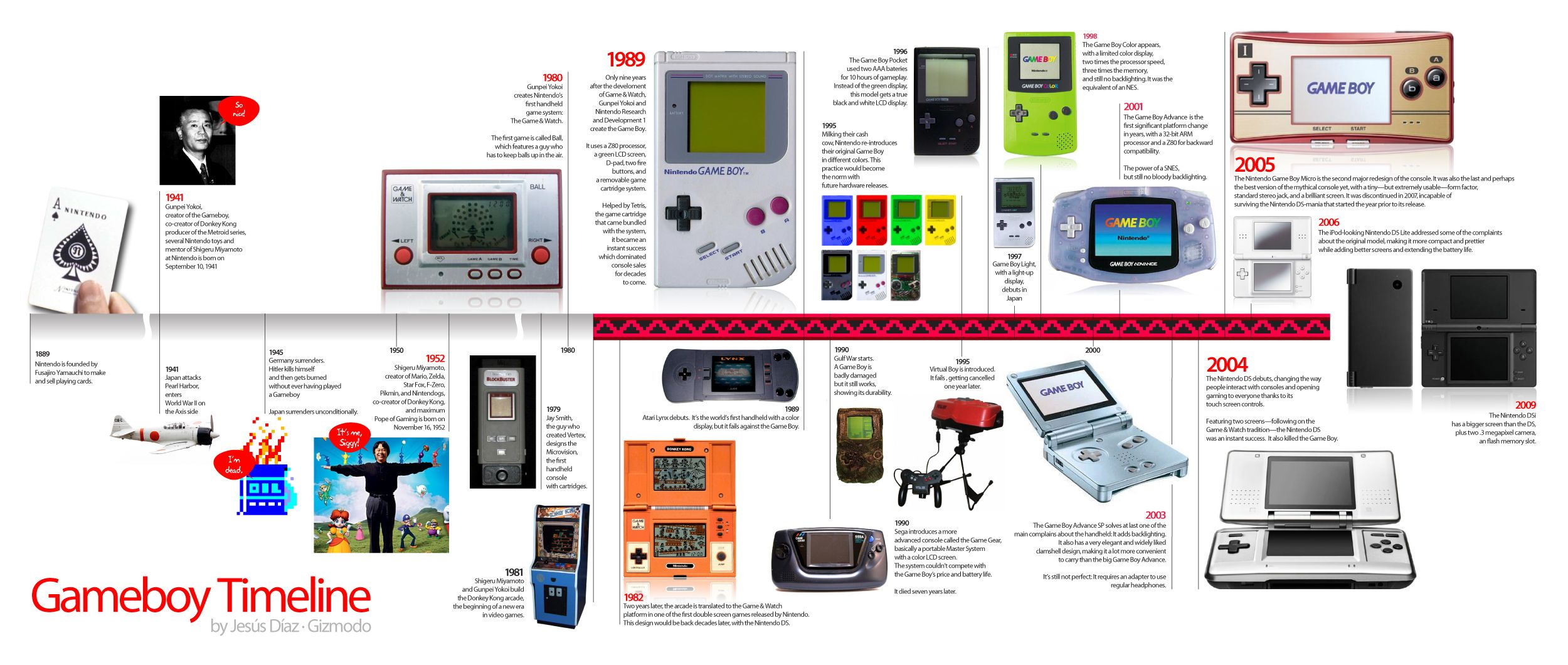 The Definitive Game Boy Timeline | Visit our new infographic ...