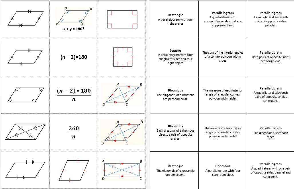 Properties of Quadrilaterals   Quadrilaterals ...