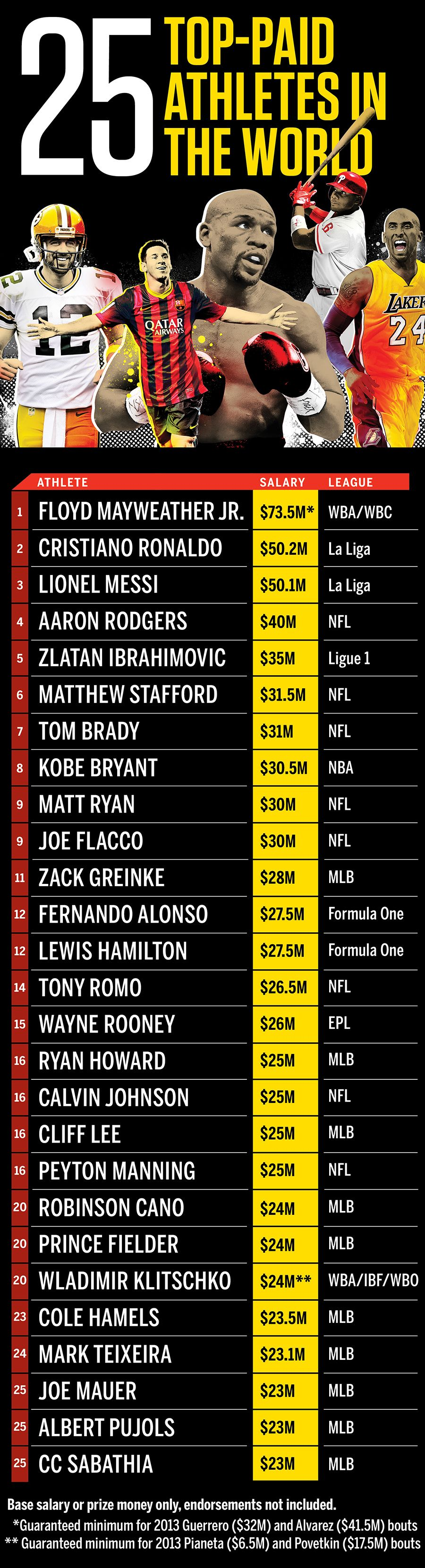 Magraphic Highestpaid athletes Espn magazine, Sports