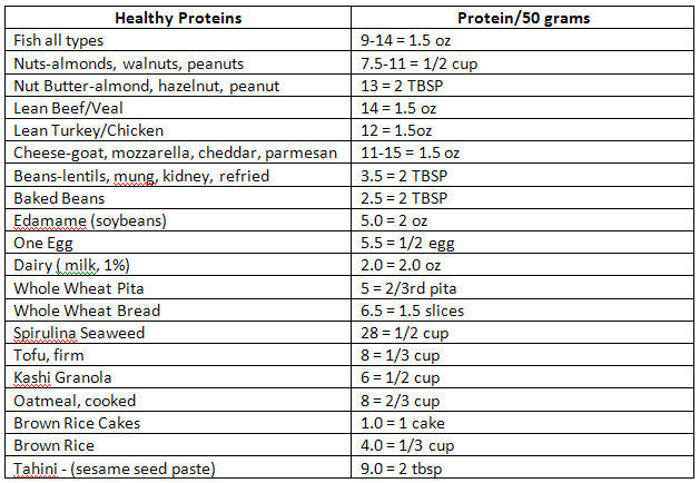 healthy protein foods list | Proteins Are Powerful ...