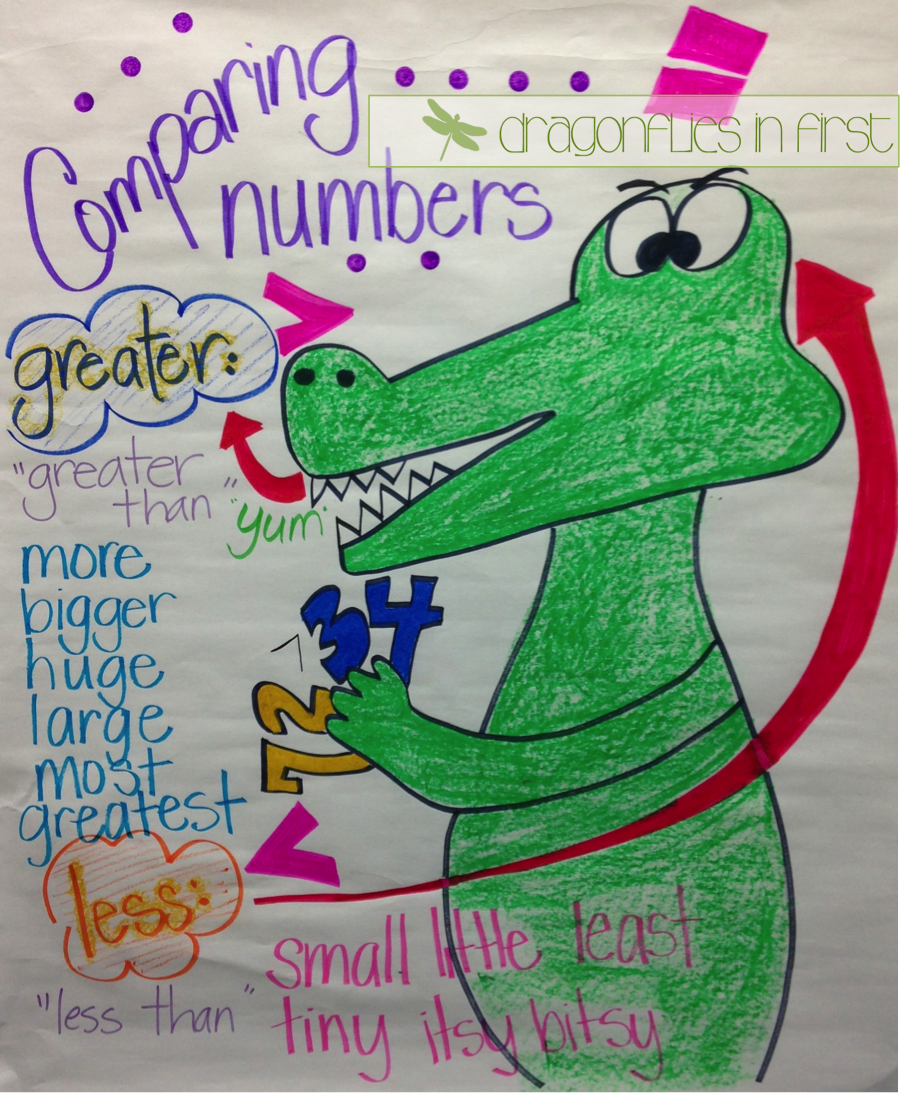 Greater Than, Lesser Than Anchor Chart and How to Laminate File ...