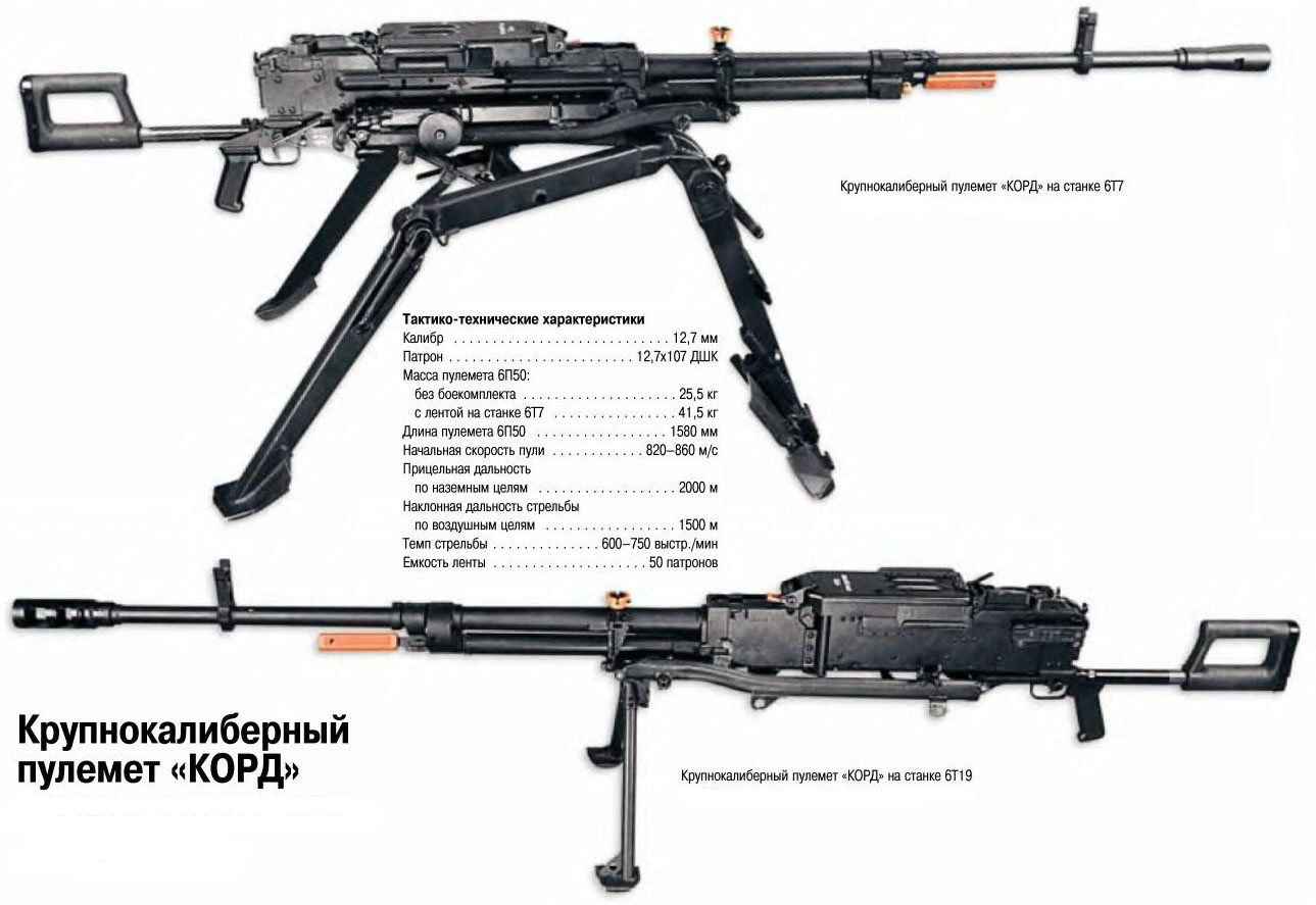 Russian weapons: Kord  12.7 x108mm heavy machine gun.