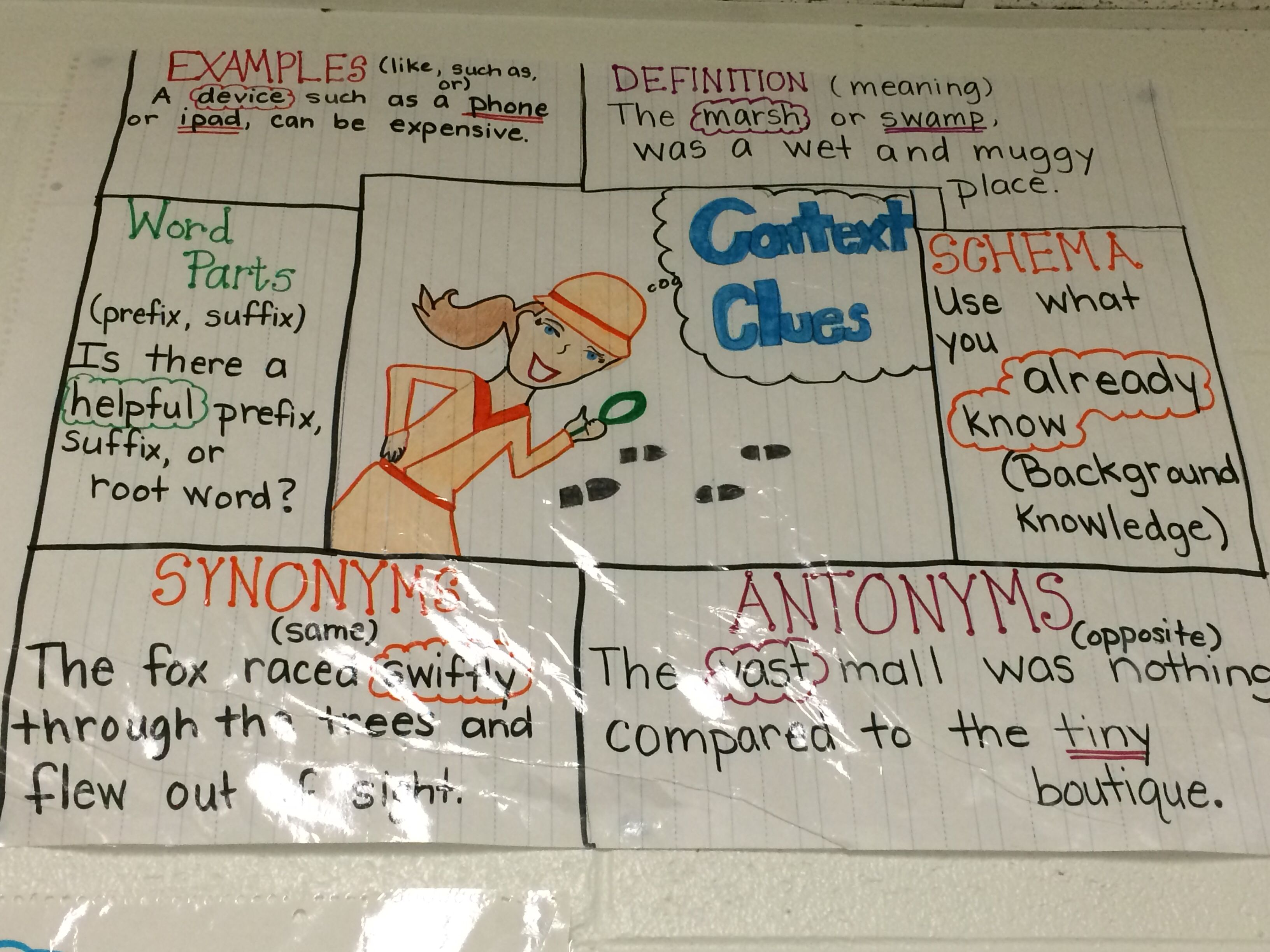 Anchor Chart For Context Clues