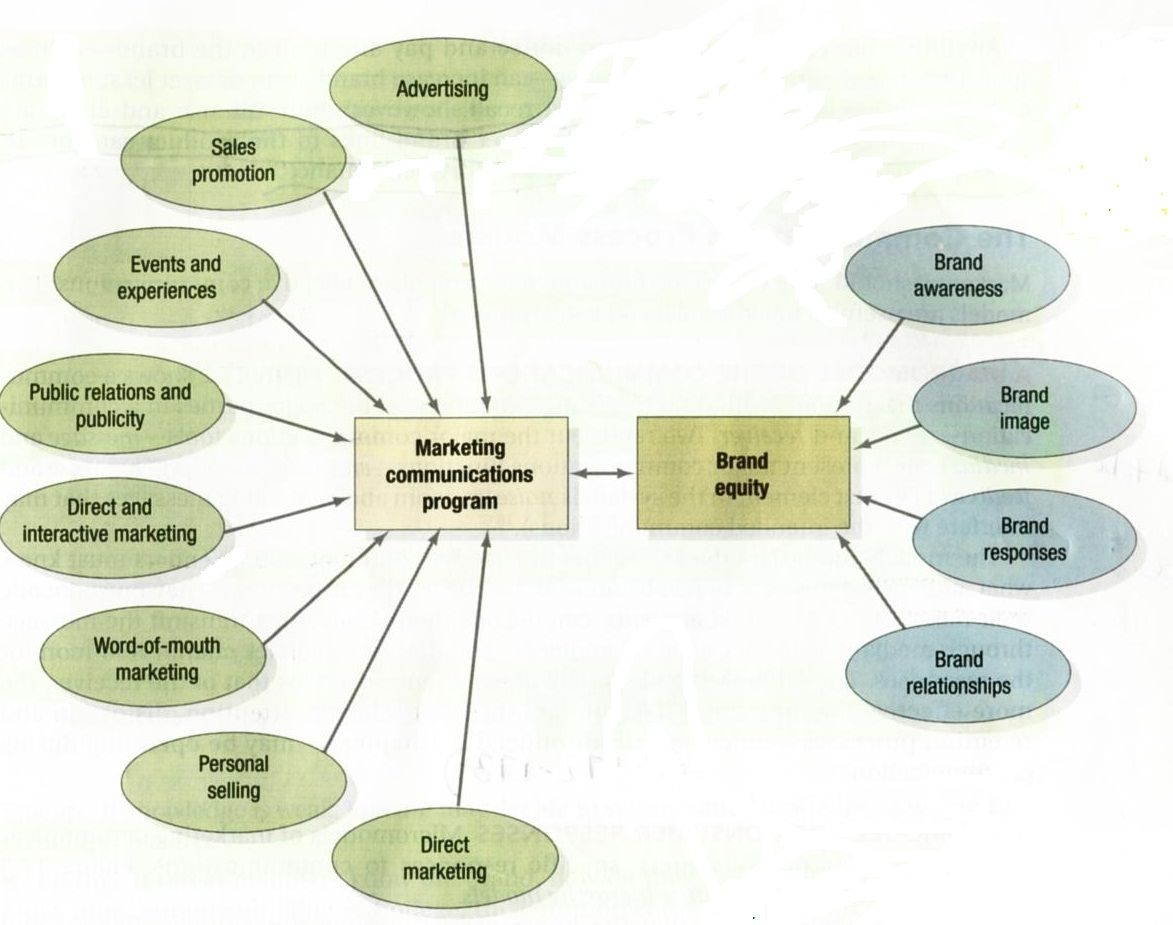 marketing promotes product awareness to the public marketing essay Your research should include how business aims and objectives translate into marketing and promotional objectives such as raising awareness or increasing market share explain the choice of media used for the campaign.