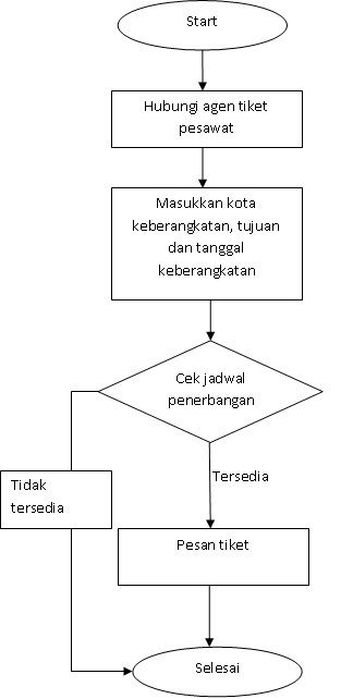 Pin by ria n aryanti on indonesian pinterest flowchart and labs flowchart labs 1 lab labradors labrador ccuart Choice Image